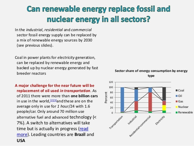 0 20 40 60 80 100 120 Percent Sector share of energy consumption by energy type Coal Oil Gas Nuclear Renewable In the indu...