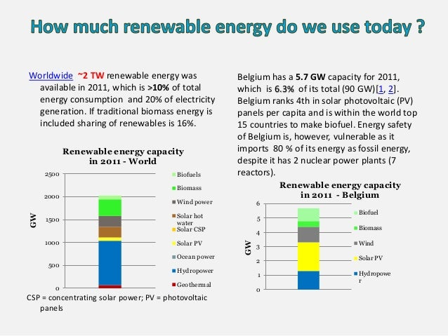 Worldwide ~2 TW renewable energy was available in 2011, which is >10% of total energy consumption and 20% of electricity g...