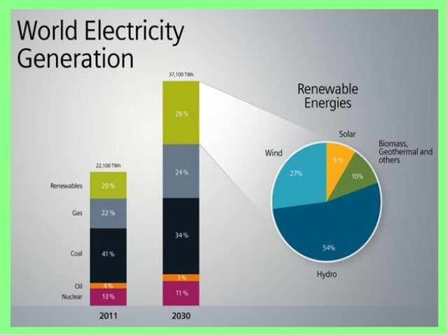 importance of electricity in india Economic and institutional aspects of renewables the supply of electricity across india currently lacks both quality and quantity with an extensive shortfall in supply case studies that fail despite economic viability demonstrate the importance of.