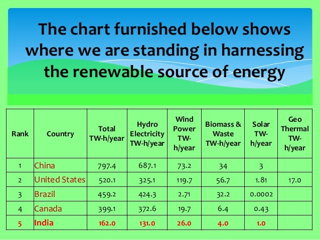 importance of electricity in india Importance of energy storage in india posted on march 20, 2017 march 20, 2017 by khyati0391 the need for energy storage is mainly due to the increase in pv penetration, distributed power generation and power shortage in the country, indian policy makers– both at the central and state level – can play a major role in devising policies.