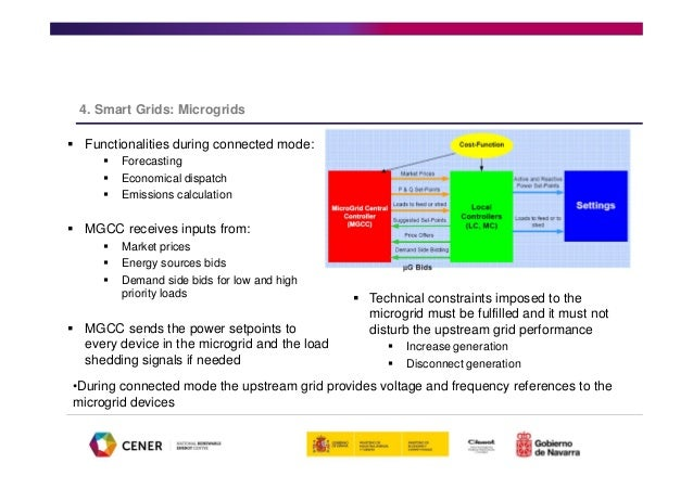 Renewable energy grid integration smart grids microgrids 73 sciox Images
