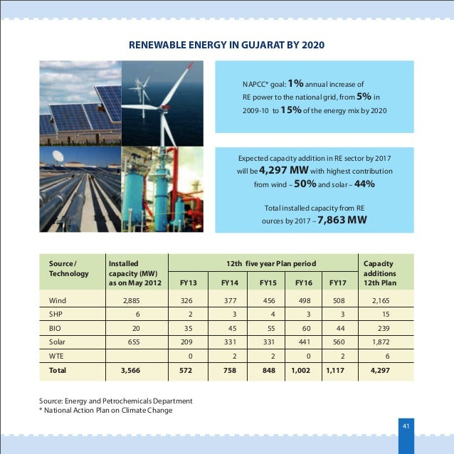 renewable energy profile of india Our profile leadership  in line with honorable prime minister mr narendra modi's 175 gw renewable energy vision for india to attain energy efficiency, we are .