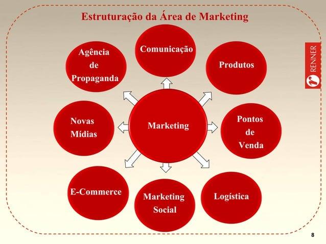 Estruturação da Área de Marketing Agência de Propaganda  Novas Mídias  E-Commerce  Comunicação Produtos  Marketing  Market...