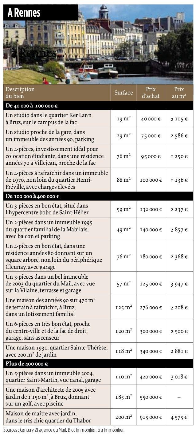 188 | 28 octobre 2010 | Le Point 1989 Plus 25% ! C'est la progression des ventes sur le marché im- mobilierdeRennesdepuisj...