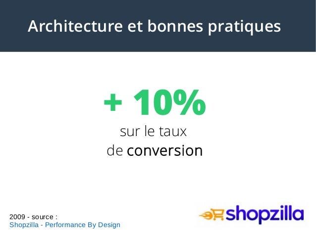 + 10% sur le taux de conversion Architecture et bonnes pratiques 2009 - source : Shopzilla - Performance By Design