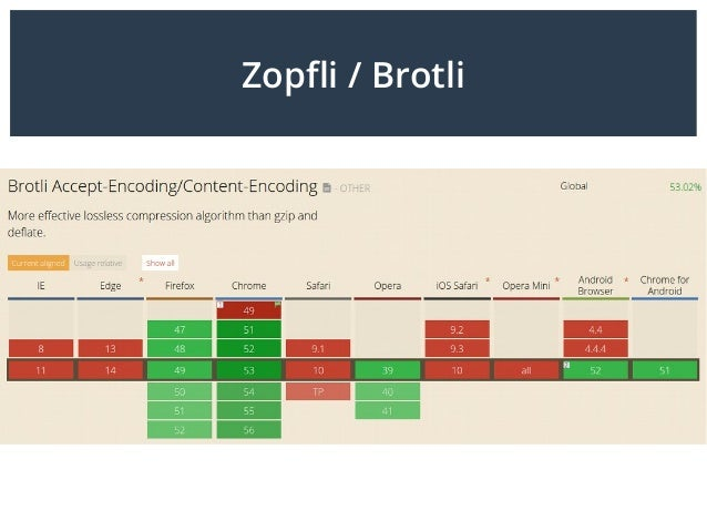 Zopfli / Brotli