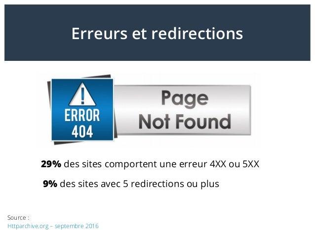 Erreurs et redirections 29% des sites comportent une erreur 4XX ou 5XX Source: Httparchive.org – septembre 2016 9% des si...