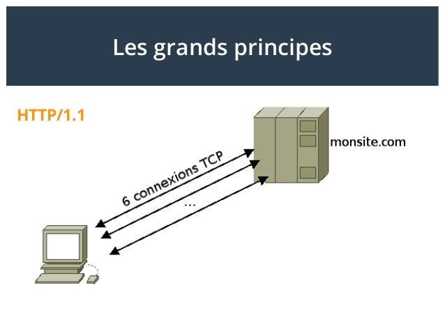 Les grands principes HTTP/1.1
