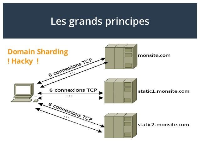 Les grands principes Domain Sharding ! Hacky !