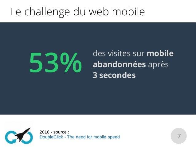 7 53% des visites sur mobile abandonnées après 3 secondes Le challenge du web mobile 2016 - source : DoubleClick - The nee...