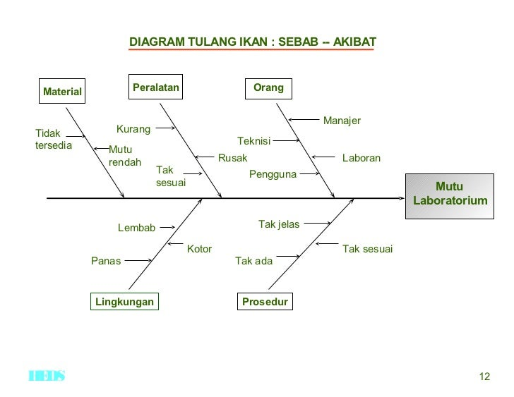 Renstra laboratorium diagram tulang ikan ccuart Choice Image