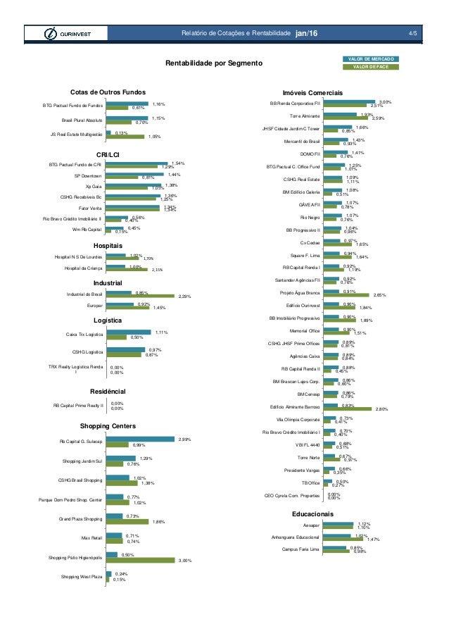 Rentabilidade por Segmento 4/5Relatório de Cotações e Rentabilidade jan/16 1,05% 0,70% 0,61% 0,13% 1,15% 1,16% JS Real Est...