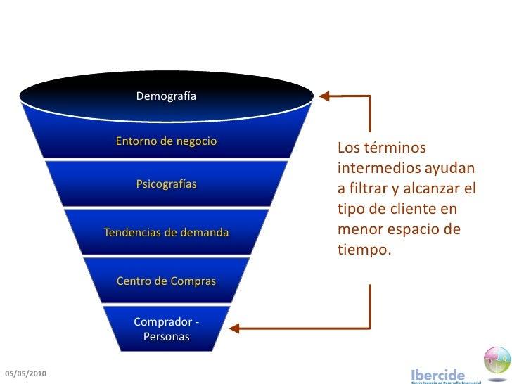 Demografía                 Entorno de negocio                                      Los términos                           ...