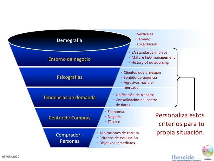 • Verticales                   Demografía                               • Tamaño                                          ...