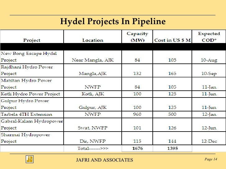 Hydel Projects In Pipeline