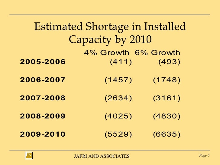 Estimated Shortage in Installed Capacity by 2010