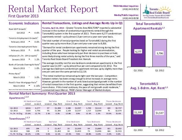 Rental Market ReportTREB Member Inquiries:(416) 443-8152Media/Public Inquiries:(416) 443-8158Rental Transactions, Listings...