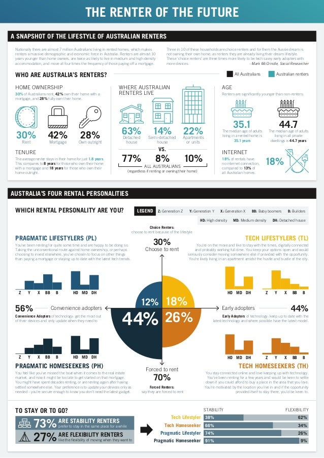 THE RENTER OF THE FUTURE A SNAPSHOT OF THE LIFESTYLE OF AUSTRALIAN RENTERS Choose to rent Forced to rent Convenience adopt...