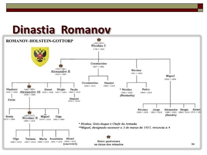 Dinastia Romanov                   34