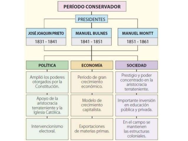 """La Solución Portaliana """"Un gobierno fuerte, centralizador,cuyos integrantes sean verdaderos modelos de virtud y patriotism..."""