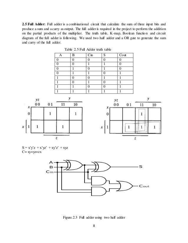 8 bit Multiplier Aculator  Bit Multiplier Logic Diagram on 16-bit multiplier logic diagram, 8-bit multiplier diagram, 4 bit adder diagram, bit mode diagram, bit shifter diagram,