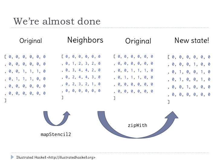 We're almost done       Original                       Neighbors                 Original            New state![ 0, 0, 0, ...