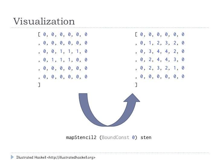 Visualization             [ 0, 0, 0, 0, 0, 0                         [ 0, 0, 0, 0, 0, 0             , 0, 0, 0, 0, 0, 0    ...