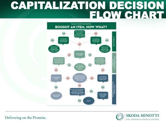 Property Tax Capitalization