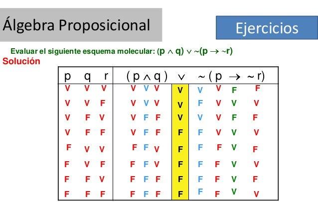 Álgebra Proposicional  Ejercicios  Evaluar el siguiente esquema molecular: (p  q)  (p  r)  Solución  p  q  r  V  V  V  V V...