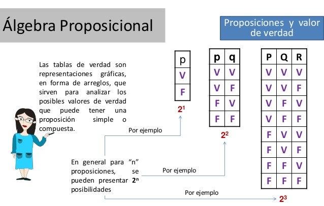 Proposiciones y valor de verdad  Álgebra Proposicional Las tablas de verdad son representaciones gráficas, en forma de arr...