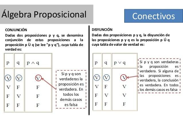 Álgebra Proposicional CONJUNCIÓN Dadas dos proposiciones p y q, se denomina conjunción de estas proposiciones a la proposi...