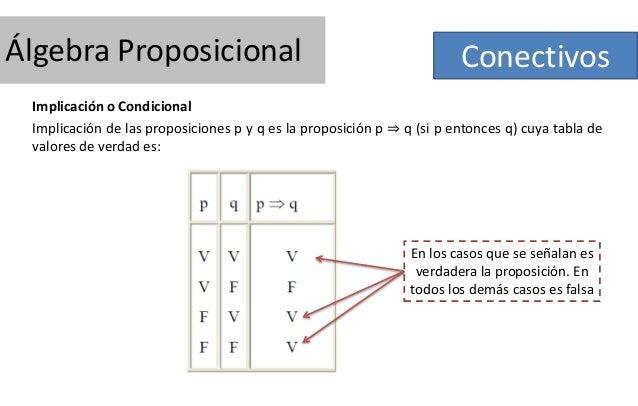 Álgebra Proposicional  Conectivos  Implicación o Condicional Implicación de las proposiciones p y q es la proposición p ⇒ ...