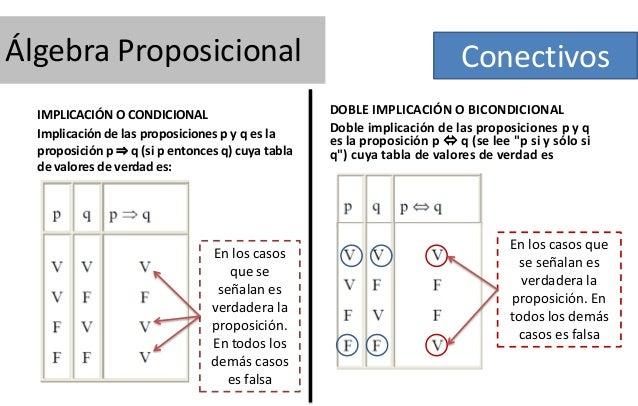 Álgebra Proposicional IMPLICACIÓN O CONDICIONAL Implicación de las proposiciones p y q es la proposición p ⇒ q (si p enton...
