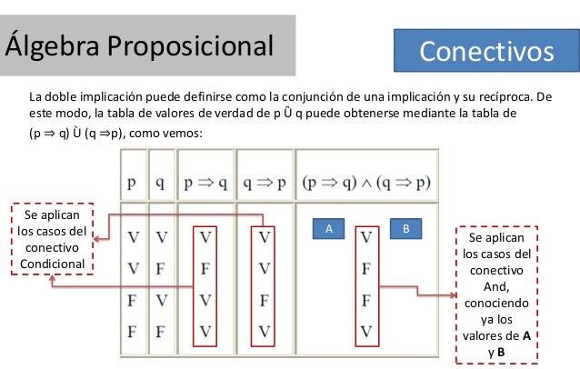 Álgebra Proposicional  Conectivos  La doble implicación puede definirse como la conjunción de una implicación y su recípro...