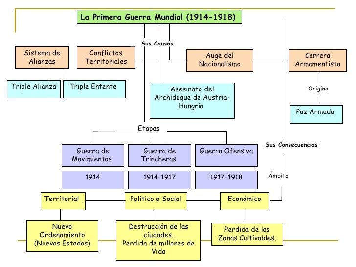 La Primera Guerra Mundial (1914-1918) Sistema de Alianzas Conflictos Territoriales Auge del Nacionalismo Carrera Armamenti...