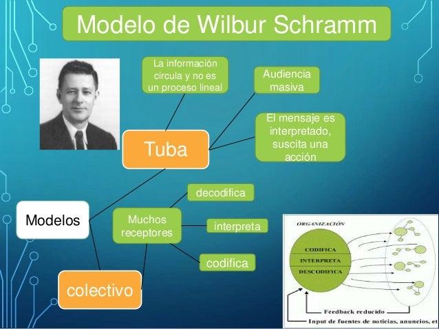 modelos y enfoques de la comunicacion humana