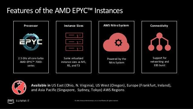REPEAT] Optimize your workloads with Amazon EC2 & AMD EPYC
