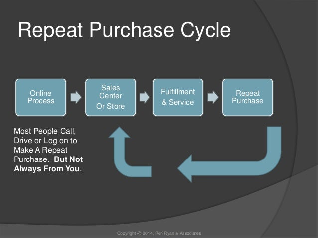 repeat purchase Awareness, interest, understanding, attitudes, purchase, repeat purchase ( aiuapr) - a buying decision model.