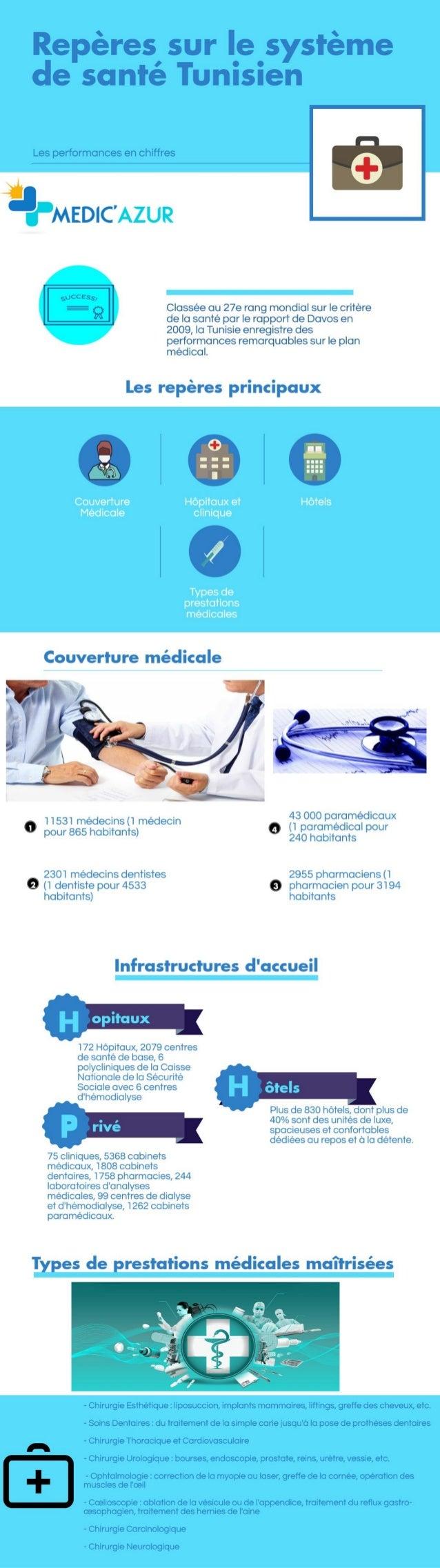 Le Système de Santé Tunisien - Repères chiffrés