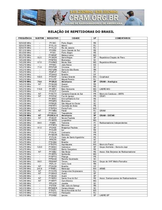 RELAÇÃO DE REPETIDORAS DO BRASILFREQUÊNCIA    SUBTOM   INDICATIVO             CIDADE          UF                   COMENTÁ...