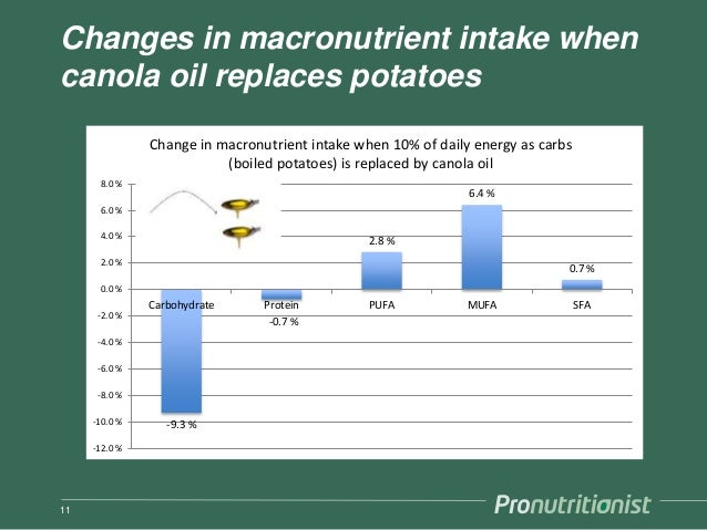 Changes in macronutrient intake when canola oil replaces potatoes 11 -9.3 % -0.7 % 2.8 % 6.4 % 0.7 % -12.0 % -10.0 % -8.0 ...