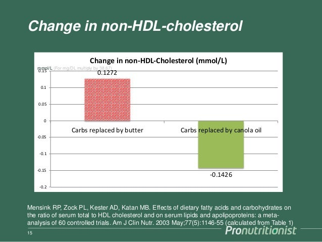 Change in non-HDL-cholesterol 15 0.1272 -0.1426 -0.2 -0.15 -0.1 -0.05 0 0.05 0.1 0.15 Carbs replaced by butter Carbs repla...