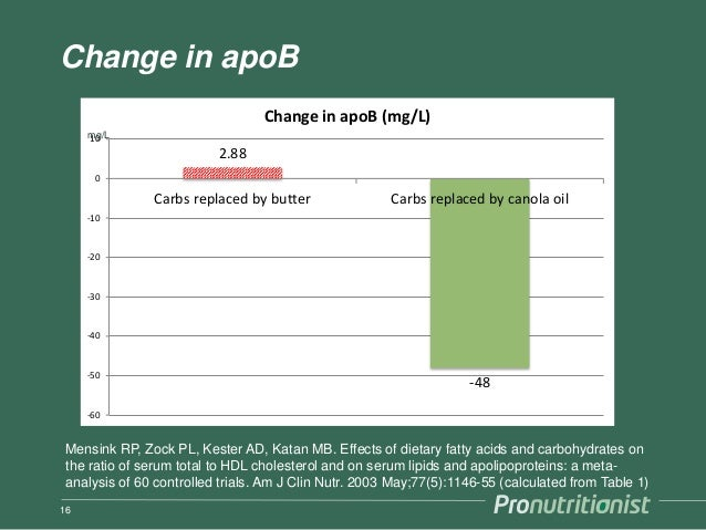 Change in apoB 16 2.88 -48 -60 -50 -40 -30 -20 -10 0 10 Carbs replaced by butter Carbs replaced by canola oil Change in ap...