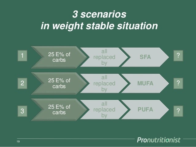 19 25 E% of carbs all replaced by SFA 25 E% of carbs all replaced by MUFA 25 E% of carbs all replaced by PUFA 3 scenarios ...