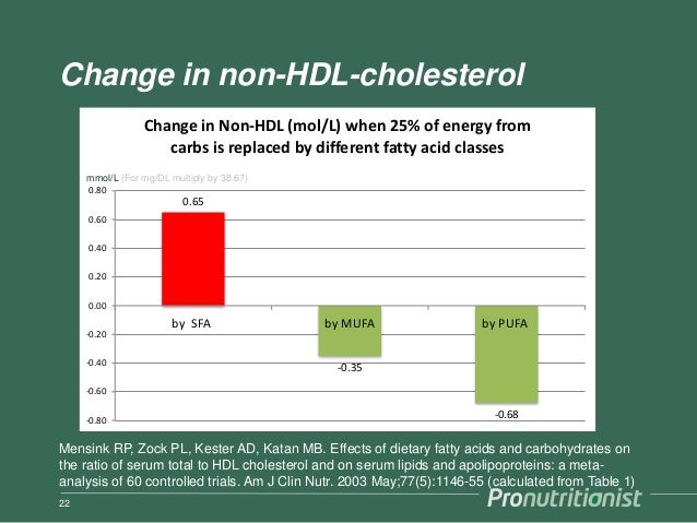 Change in non-HDL-cholesterol 22 Mensink RP, Zock PL, Kester AD, Katan MB. Effects of dietary fatty acids and carbohydrate...