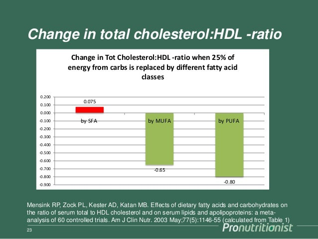 Change in total cholesterol:HDL -ratio 23 0.075 -0.65 -0.80-0.900 -0.800 -0.700 -0.600 -0.500 -0.400 -0.300 -0.200 -0.100 ...