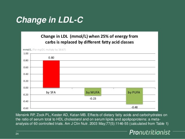 Change in LDL-C 24 Mensink RP, Zock PL, Kester AD, Katan MB. Effects of dietary fatty acids and carbohydrates on the ratio...