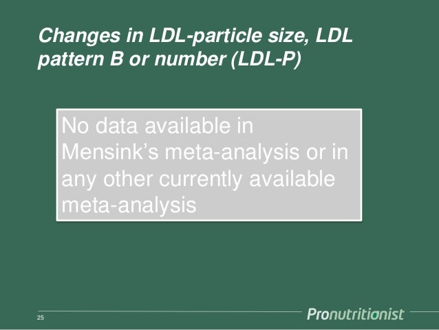 Changes in LDL-particle size, LDL pattern B or number (LDL-P) 25 No data available in Mensink's meta-analysis or in any ot...