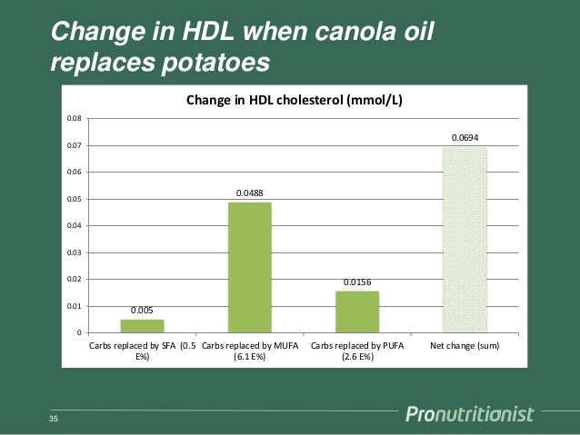 Change in HDL when canola oil replaces potatoes 35 0.005 0.0488 0.0156 0.0694 0 0.01 0.02 0.03 0.04 0.05 0.06 0.07 0.08 Ca...