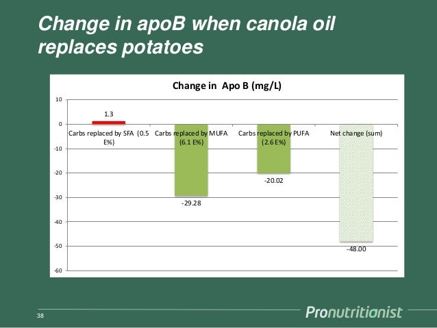 Change in apoB when canola oil replaces potatoes 38 1.3 -29.28 -20.02 -48.00 -60 -50 -40 -30 -20 -10 0 10 Carbs replaced b...